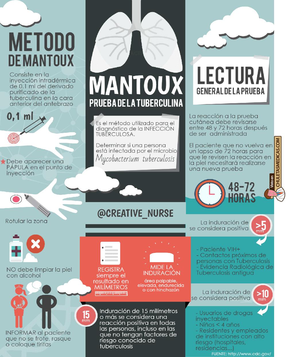 ¿Qué debes saber sobre el Mantoux o Prueba de la Tuberculina? chuleta