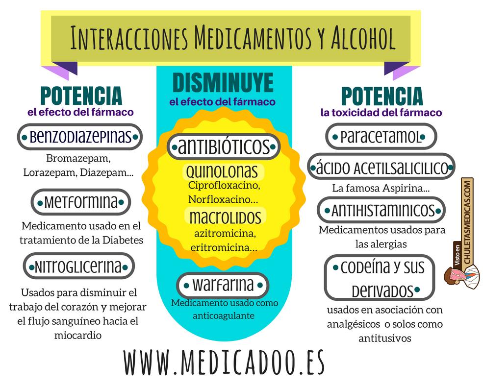 ¿Cómo interaccionan los Fármacos con el Alcohol? Chuleta