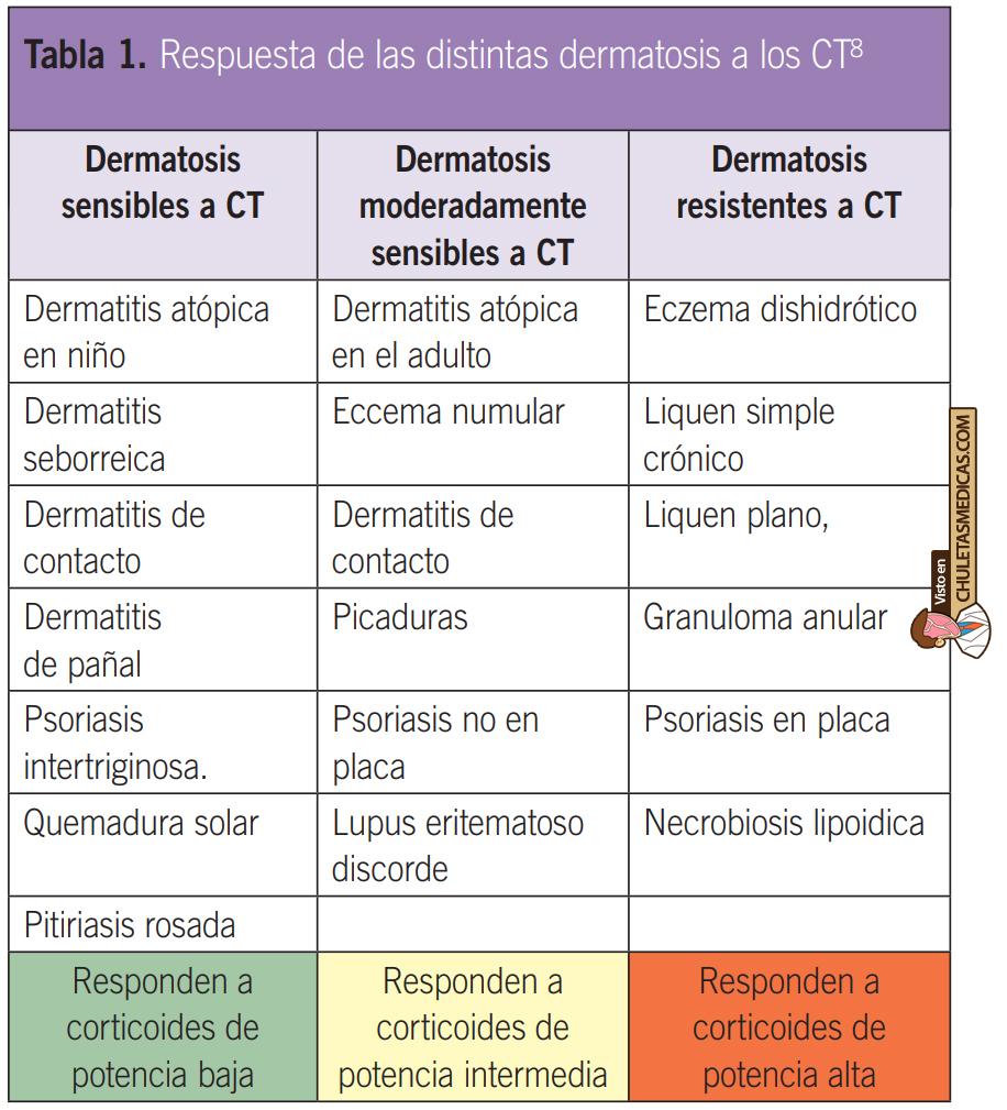 Respuesta de las distintas dermatosis a los corticoides