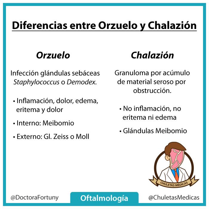 Diferencias entre Orzuelo y Chalazión (Chuletas Médicas)