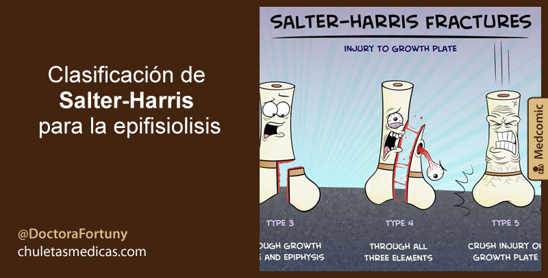 Clasificación de Salter-Harris para la epifisiolisis