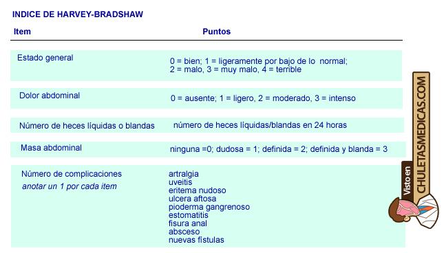 Indice de harvey-bradshaw