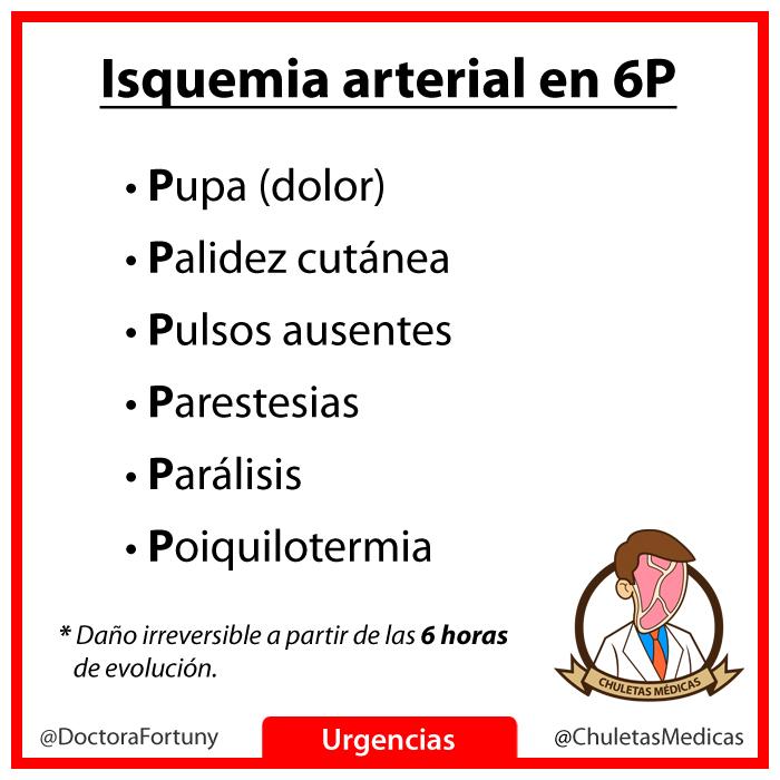 Las 6P de la Isquemia Arterial Aguda chuleta