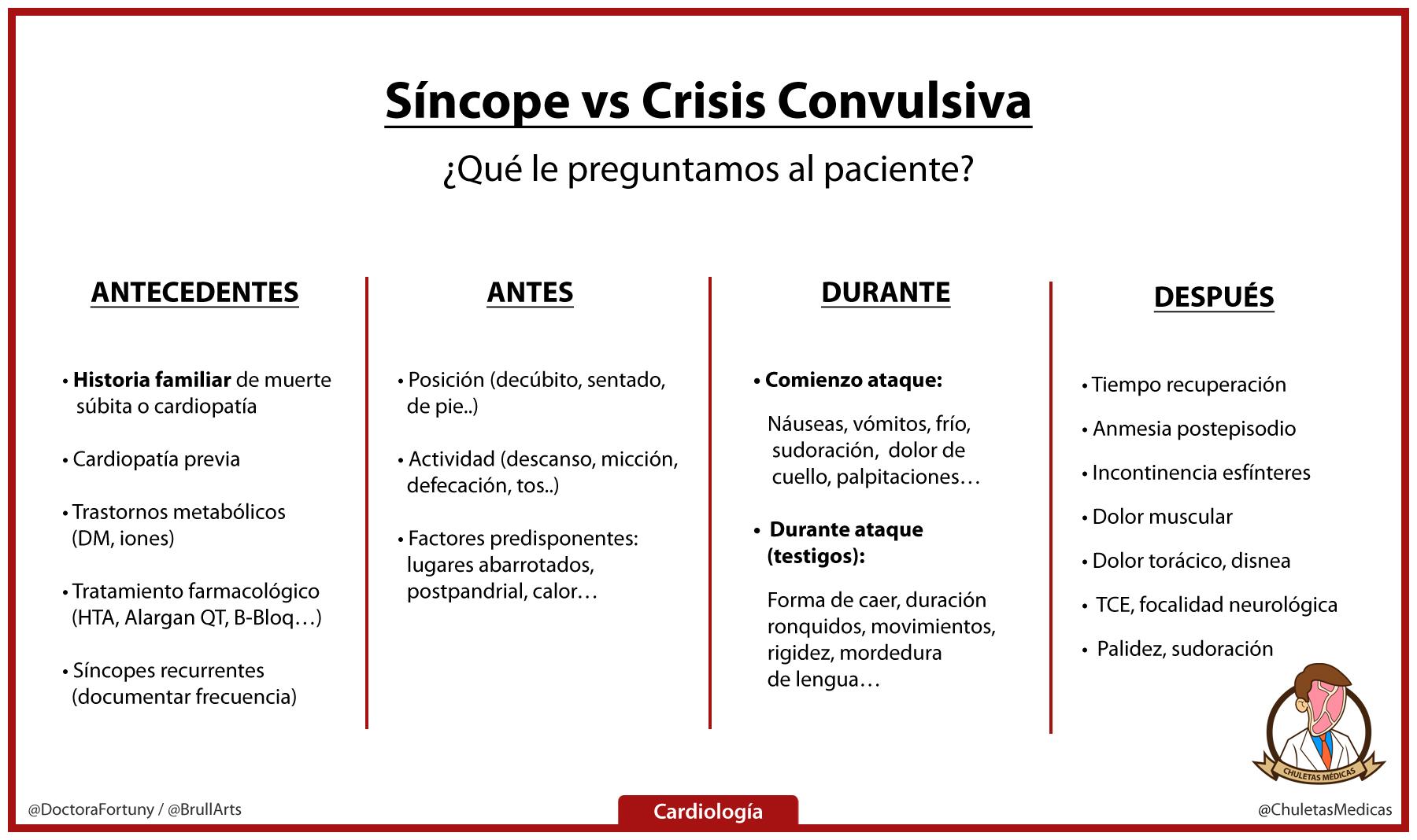 Síncope vs Crisis Convulsiva: ¿Qué le preguntamos al paciente? tabla