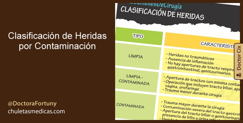 Clasificación de Heridas por Contaminación